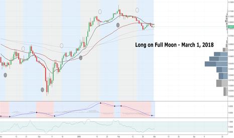 ETHBTC: ETHBTC Moon Phases Trade - Long on Full Moon - $ETH $BTC