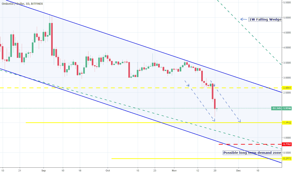 OMGUSD: OMGUSD: The impossible sell target is close to being accomplishe