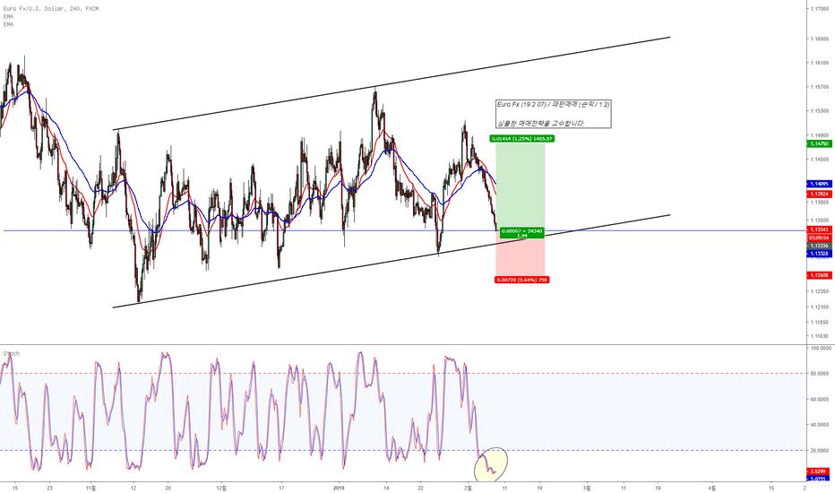 EURUSD: Euro Fx (19.2.07) / 패턴매매 (손익 / 1:2)