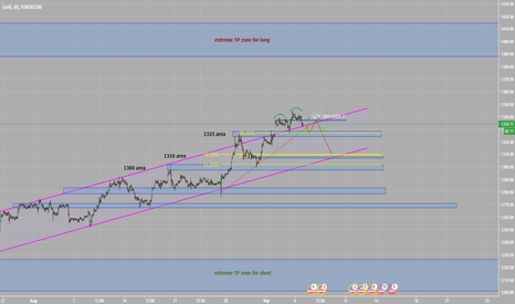 XAUUSD: Looking to sell Gold ( XAUUSD )