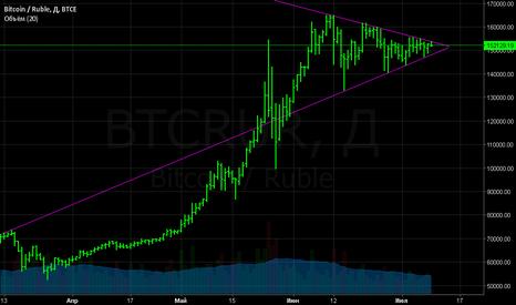 BTCRUR: биткоин собирается в треугольник, будет мощный прорыв