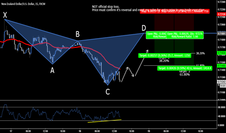 NZDUSD: NZD.USD - Bearish Cypher 0.7188 & 0.7206