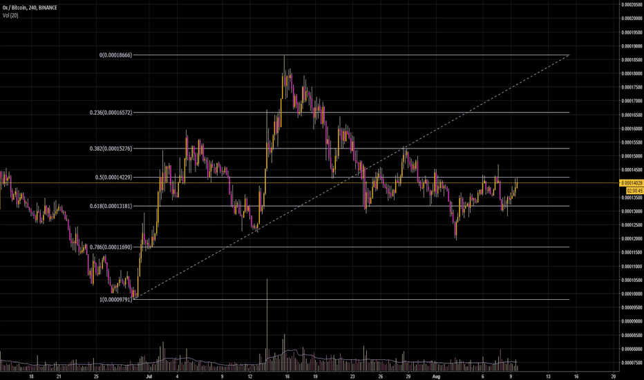 ZRXBTC: could be worth taking some profit on zrx