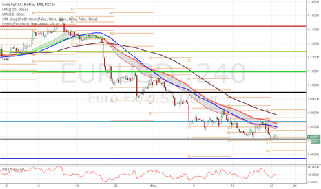 EURUSD: time for a little long ?