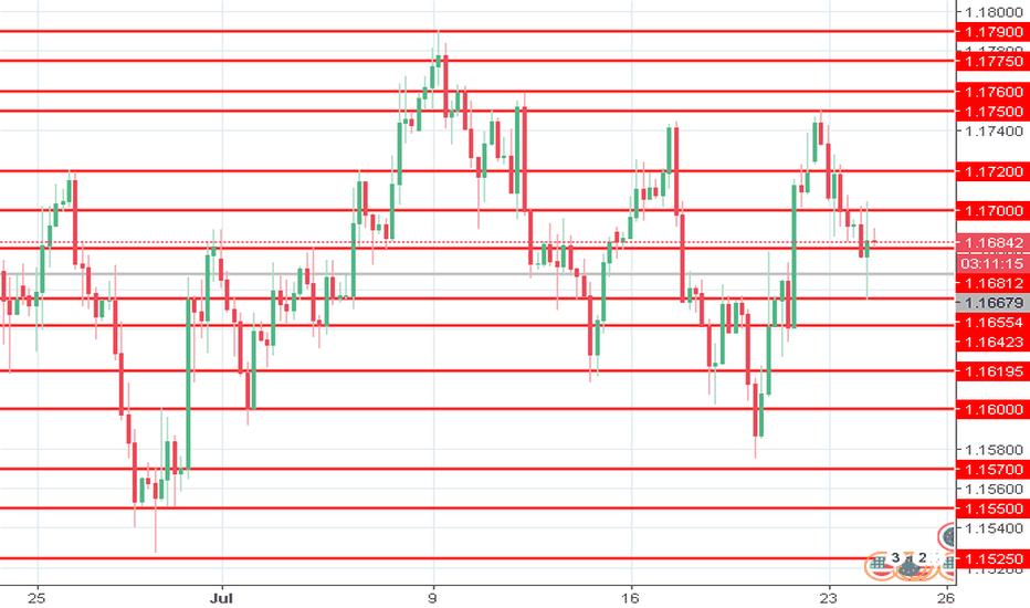 EURUSD: EUR/USD: análise geral