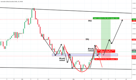 AUDCAD: Cup and handle AUDCAD