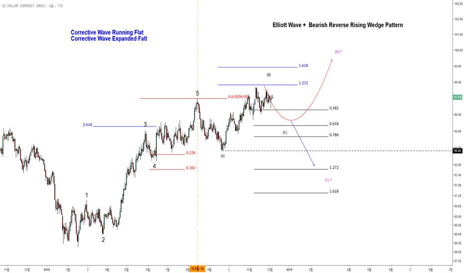 DXY: 2018-12-06 DXY 달러인덱스 Elliott Wave (엘리어트 파동) 가격패턴 분석