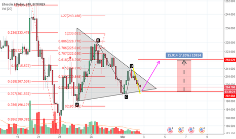 LTCUSD: triangle breakout expected on LIT/USD house!