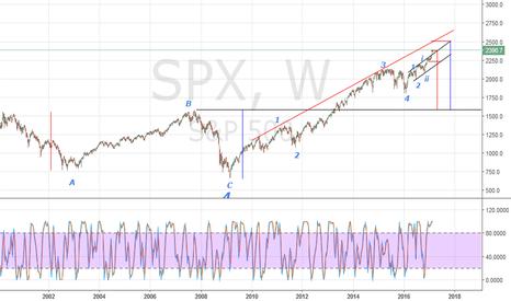 SPX: SPX's run: what's left