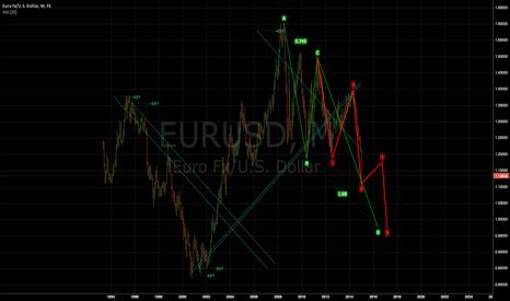 EURUSD: short EUR/USD after rally