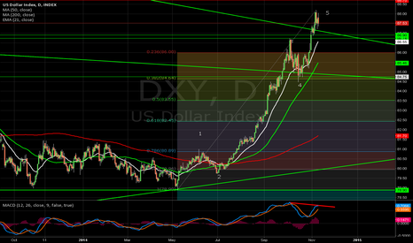DXY: Signs of topping in the DXY
