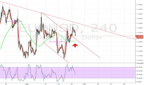 EURUSD: EUR/USD Long Support Level. Waiting... Waiting... Waiting...