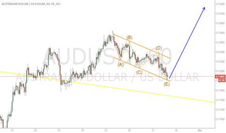AUDUSD: AUDUSD LONG/ End of 5-wave correction