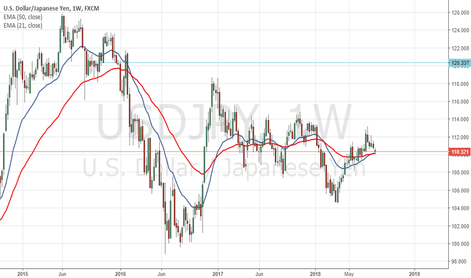 USDJPY: JPY or CHF: Which safe haven FX To Trade During Market Turmoil ?