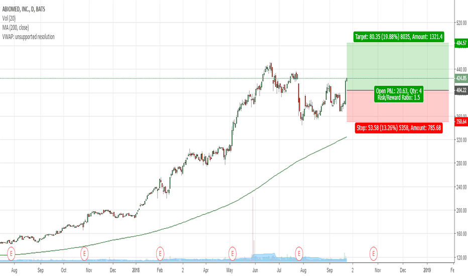 ABMD: ABMD - Long opportunity