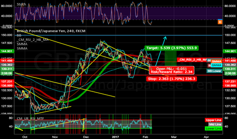 GBPJPY: GJ YEN WEAKNESS COMING AGAIN, READY FOR THE SHOT LONG