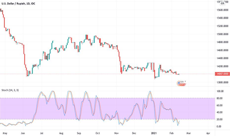 O Forex USD IDR
