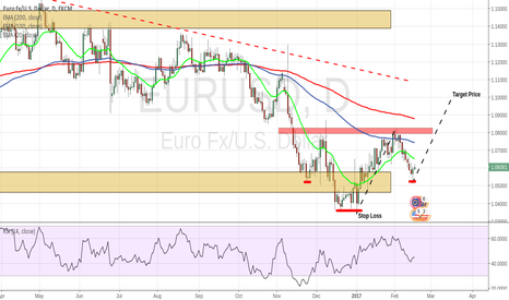 EURUSD: Inverse Head and Shoulders on Daily for EURUSD