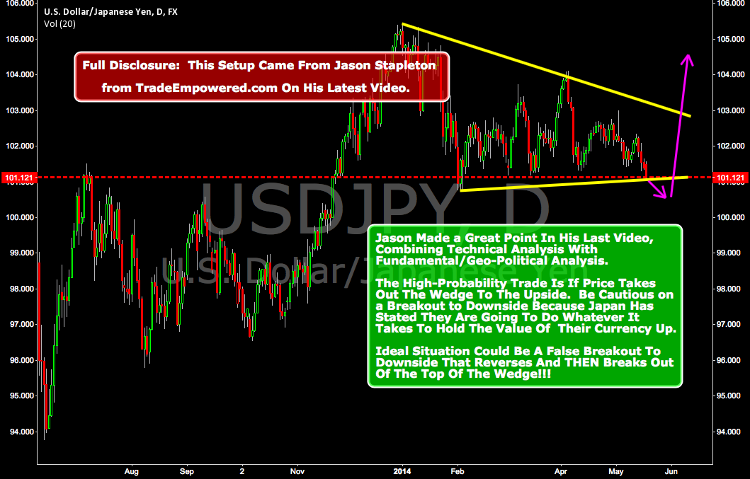 Technical Analysis Combined With Geo-Political Analysis!!!