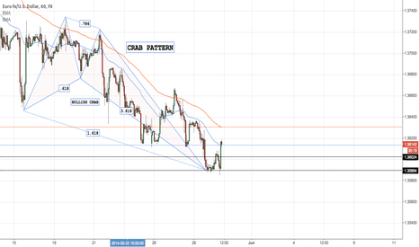 EURUSD: CRAB PATTERN ON EURUSD