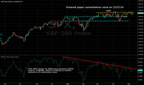 SPX: $SPX Daily, 05/09/2014: More evidence of momo loss.