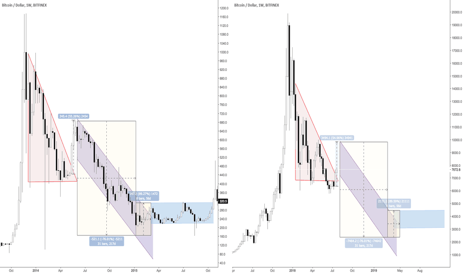 BTCUSD: BTCUSD 2014/15 Fractal Idea - Updated