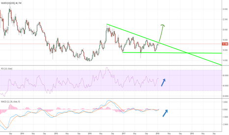 SILVER: Silver Breakout from year and half long downtrend?