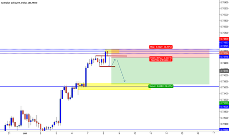 AUDUSD: Shorting A/U