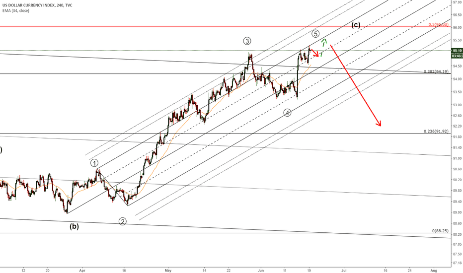 DXY: Dollar to reverse at this slope line