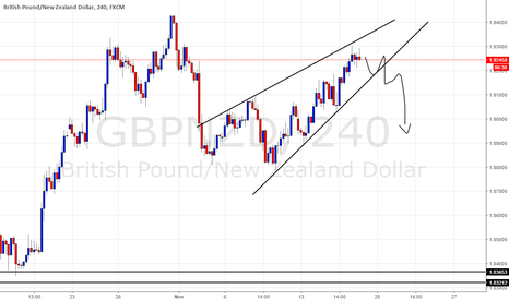 GBPNZD: GBPNZD Sell a confirmed breakout