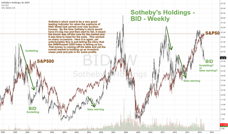 BID: Sotheby's Holdings BID Weekly - Oversold Relative to SPX - Pairs
