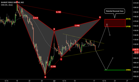 BHARATFORG: BharatForg: The Bearish Gartley
