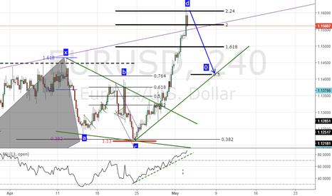 EURUSD: perfect 5-0 patterns