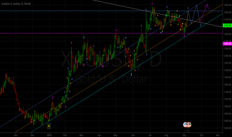 XAUUSD: Elliot Wave Speculation