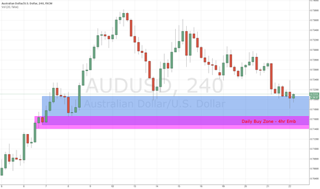 AUDUSD: The 1hr Trading Week - Daily Buy Zone. - 4Hr Emb
