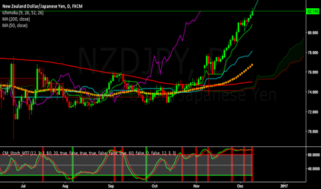 NZDJPY: NZDJPY - Bullish for the week of Dec 12 to 16 , 2016