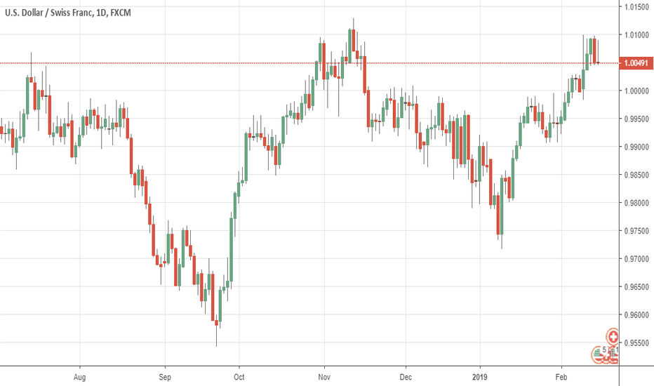 USDCHF: USDCHF  Backs Off Higher Prices On Loss Of Momentum