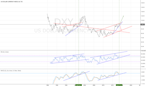 DXY: DXY monthly - at a reflection point - 1/17/2017