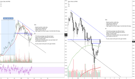 BTCUSD: BTCUSD Daily analysis - Short bear. Long bull.