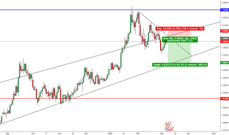 GBPUSD: GBPUSD - Short down from a lower high potentially forming.