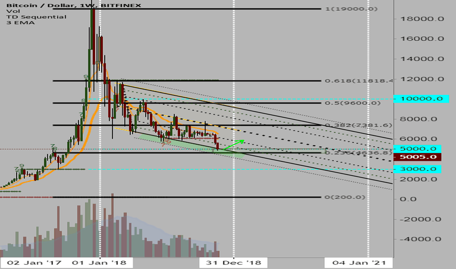 BTCUSD: BTC - The Moment We Have Been Waiting For