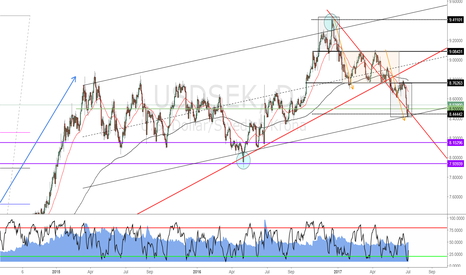 "USDSEK: strong rejection and half-confirmation of ""hidden"" channel"