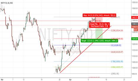 NIFTY: Nifty Trade