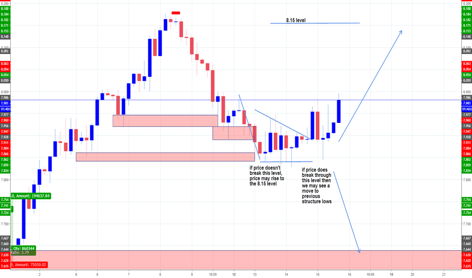 ZARJPY: Upside down pennant and analysis.