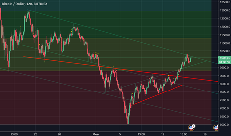 BTCUSD: to the dnishe