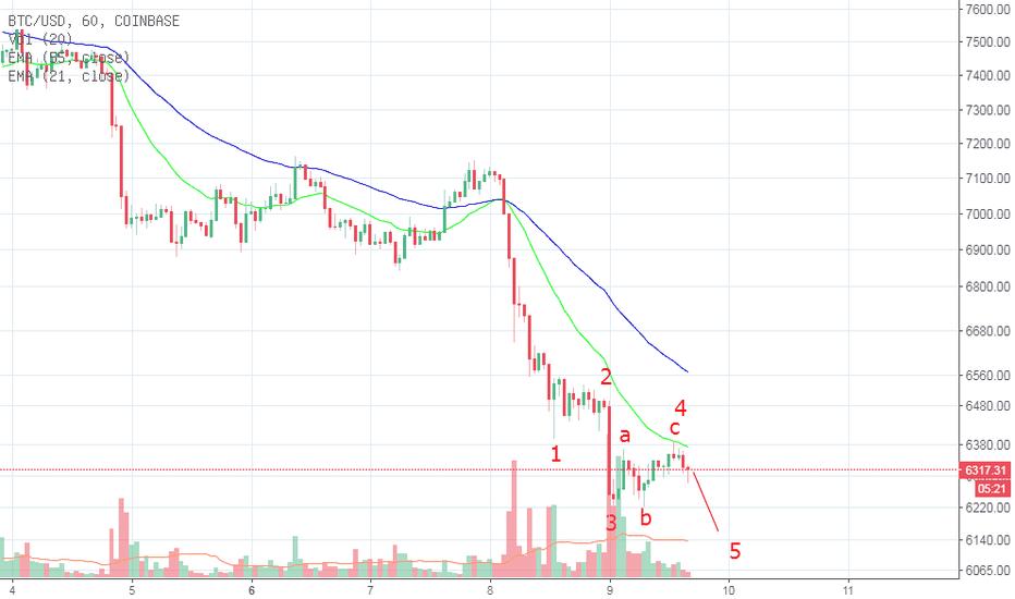 BTCUSD: BTC新的下跌开始