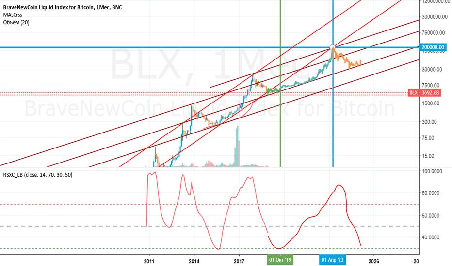 BLX: BTCUSD 2019-2023