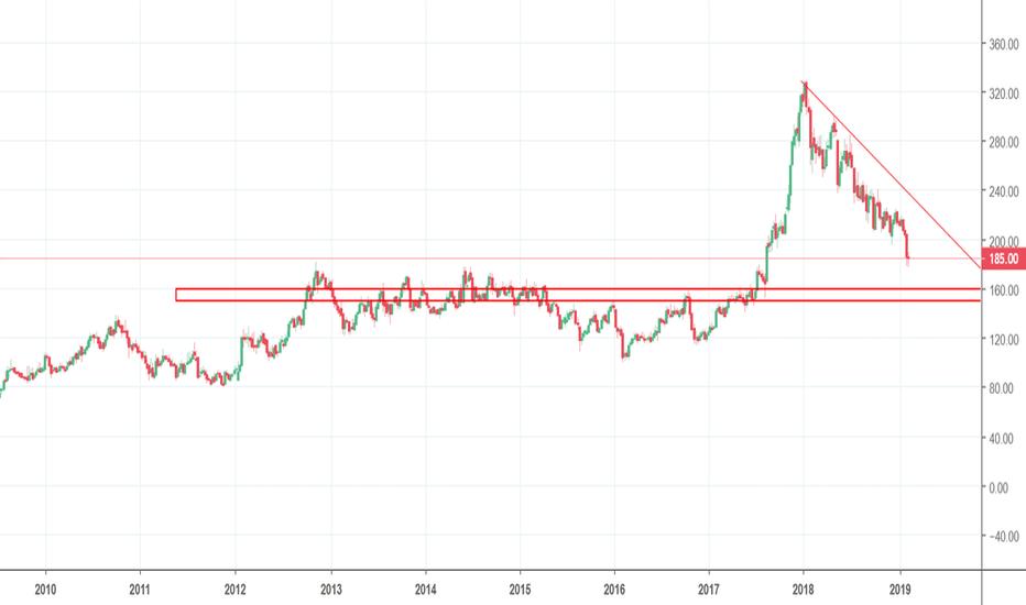 TATAGLOBAL: Tata Global - Buy around 160- 150  level ( multi year breakout r