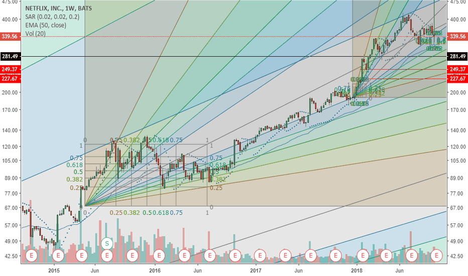 NFLX: NFLX Headed to the 170 Area