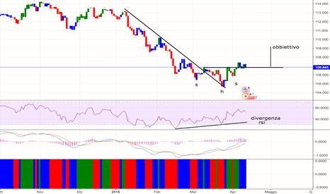 USDJPY: USDJPY : SHS + Divergenza RSI + Rottura Trendline con PullBack
